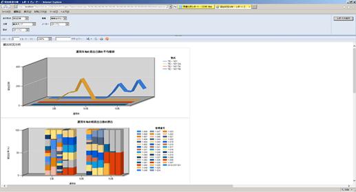 修理状況分析のグラフ